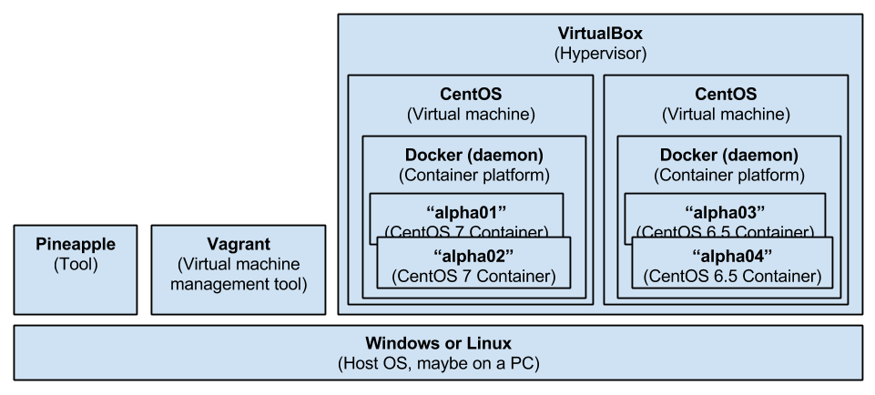 Multiple containers in VirtualBox-Vagrant