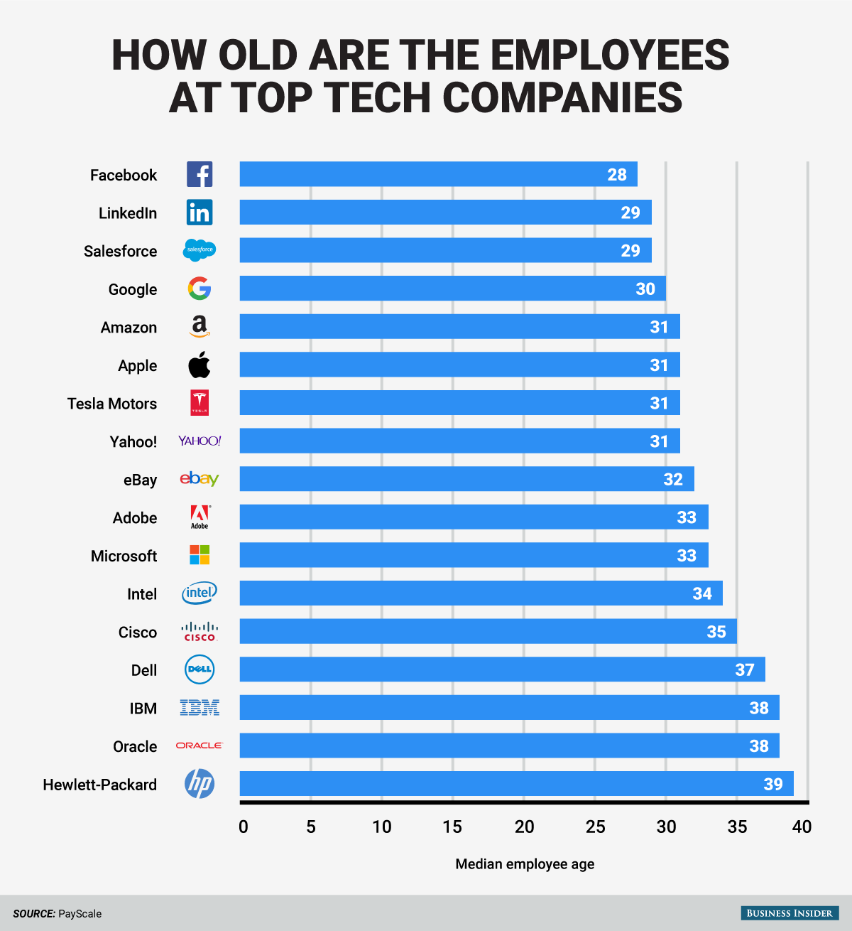 bi_graphics_how-old-are-the-employees-at-top-tech-companies-1